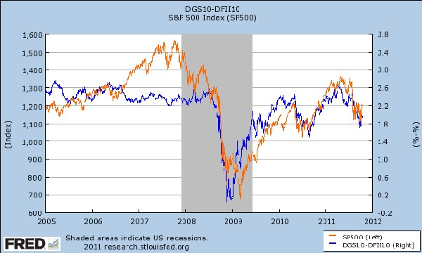 Markets love inflation