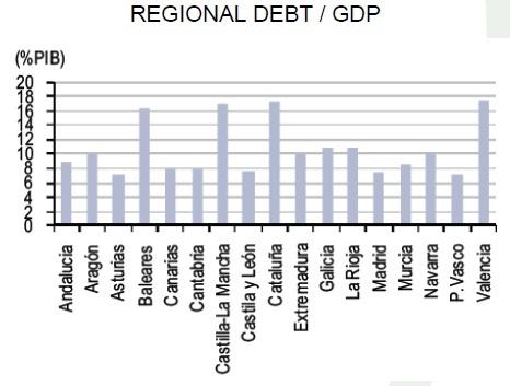 regionaldebt