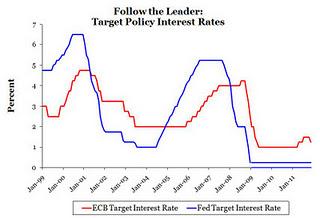 targetrates