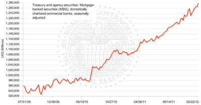 Agency MBS held by banks