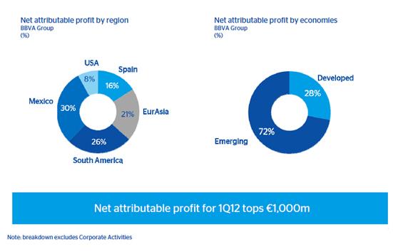 Net profit 2