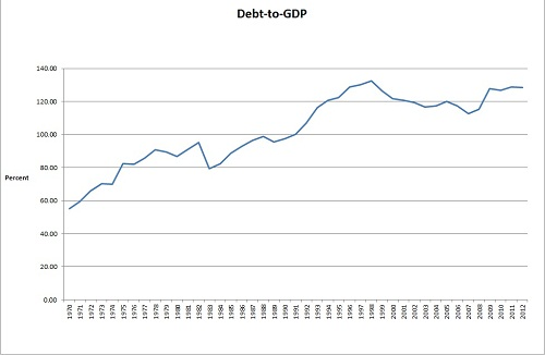 italy debt to gdp
