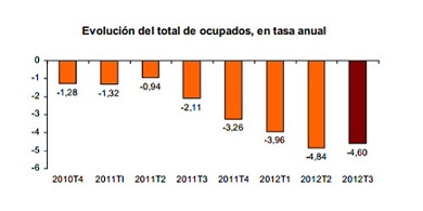 Annual rate unemployed in Spain