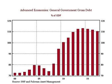 Government Gross Debt