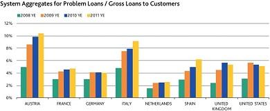 Problem loans