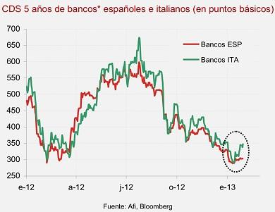 Italian banking 5yr CDS