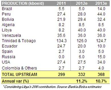 Repsol production