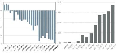 Spain retail sales and unemployemnt