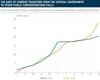 Spains deficit