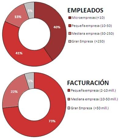 Spanish companies 1