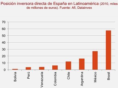 Spanish direct investment in LatAm