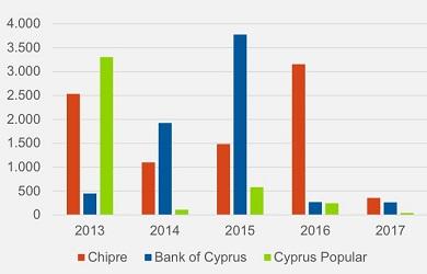 Cyprus crisis maturities