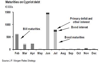 JPM Maturites on Cypriot debt