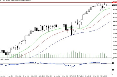 US equity markets
