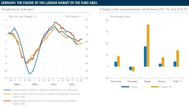 euro area labour market