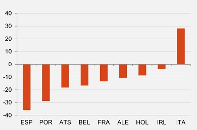 eurozone bond bp variation