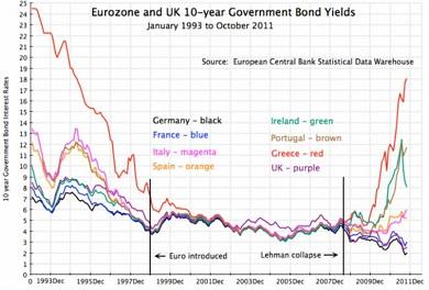 10yr Eurozone 1993 2012 Best