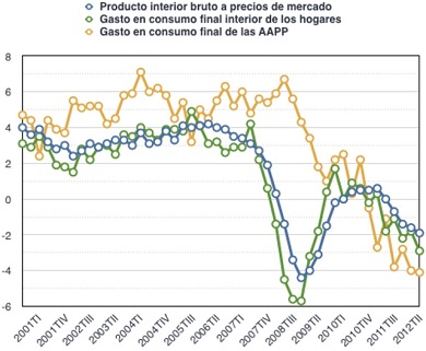 Austerity in Spain
