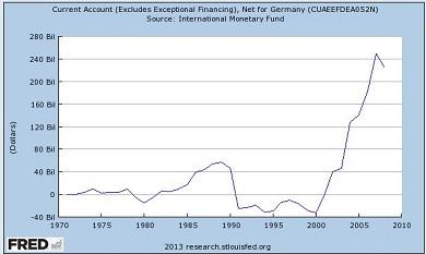 German Current Account till 20081