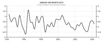 German GDP 1994 2004