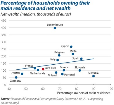 EU household wealth 1