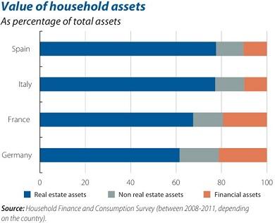 EU household wealth 2