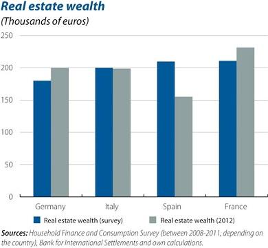 EU household wealth 3