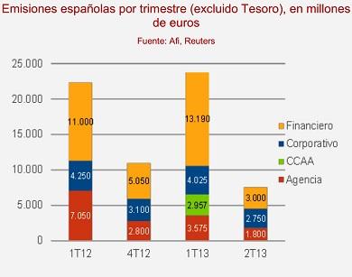 non Treasury Spanish debt