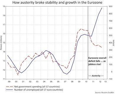 Austerity chart