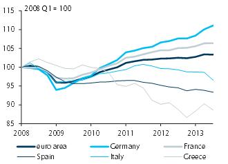 Barclays euro area 2