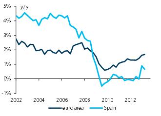 Barclays euro area