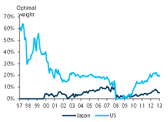 The Japan macro trade: Watch Japanese investors in 2014