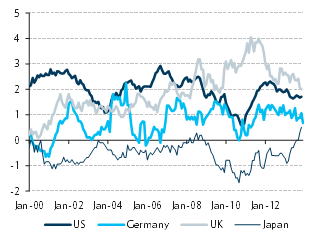 Note: 12-month inflation in the CPI excluding food and energy (for Japan, the 'Western core'). For the UK, we show CPI excluding energy and unprocessed food. Source: Haver Analytics