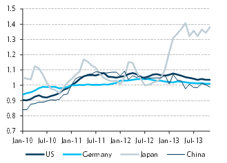 Note: Combined import and export price indexes in local currency, normalized to Jan 2011 = 100. Chinese data are reported in USD terms; we converted to local currency using the average USDCNY rate of exchange. Source: Haver Analytics, Barclays Research