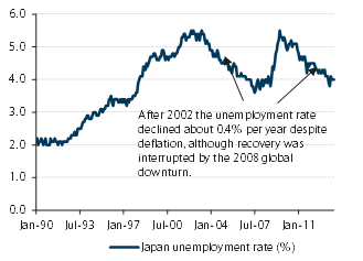 Is deflation a trap? Revisiting the Japanese experience